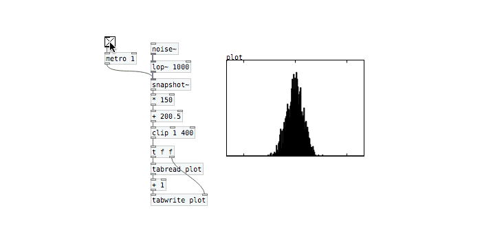 histogram of PD's noise object